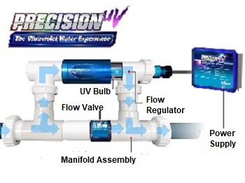 Precision UV Sterilizer for all types of pools.